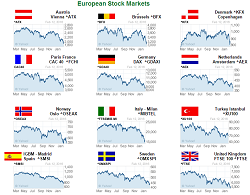 Major World Market Graphs Year at a Glance