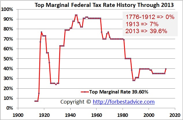 Top Marginal Tax Rates - Historical Graph